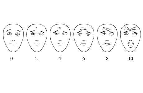 Pain scale shown by facial expressions