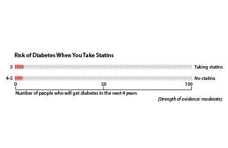 In a group of 100 people who don't take statins, about 4 to 5 will get diabetes in the next 4 years. In a group of 100 people who do take statins, about 5 will get diabetes in the next 4 years.