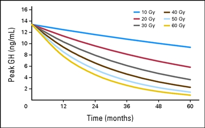 Graph shows peak growth hormone (in ng/mL) according to hypothalamic mean dose and time (in months) after start of irradiation.