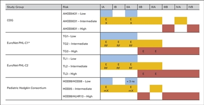 Chart showing the variation in risk stratification across pediatric Hodgkin study groups and protocols.